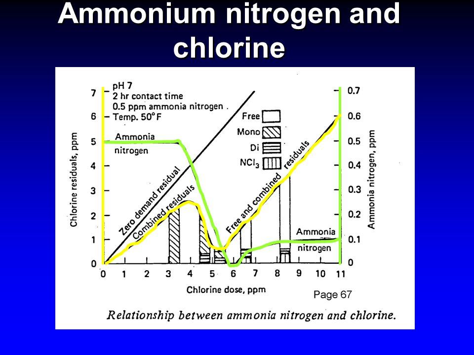 Ammonium nitrogen and chlorine