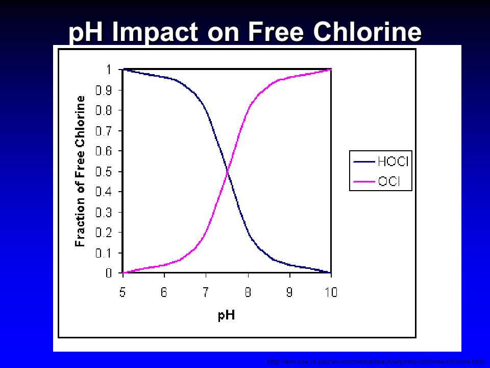 pH Impact on Free Chlorine http://ewr.cee.vt.edu/environmental/teach/wtprimer/chlorine/chlorine.html