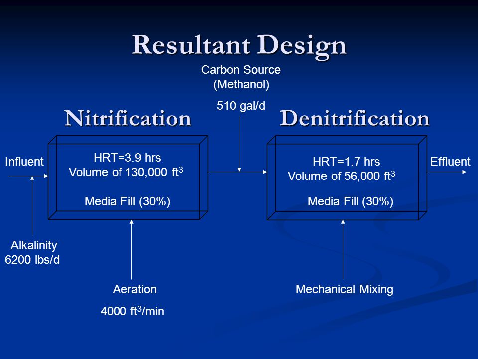 Resultant Design Carbon Source (Methanol) 510 gal/d Aeration 4000 ft 3 /min Media Fill (30%) Mechanical Mixing InfluentEffluent NitrificationDenitrification Alkalinity 6200 lbs/d HRT=3.9 hrs Volume of 130,000 ft 3 HRT=1.7 hrs Volume of 56,000 ft 3