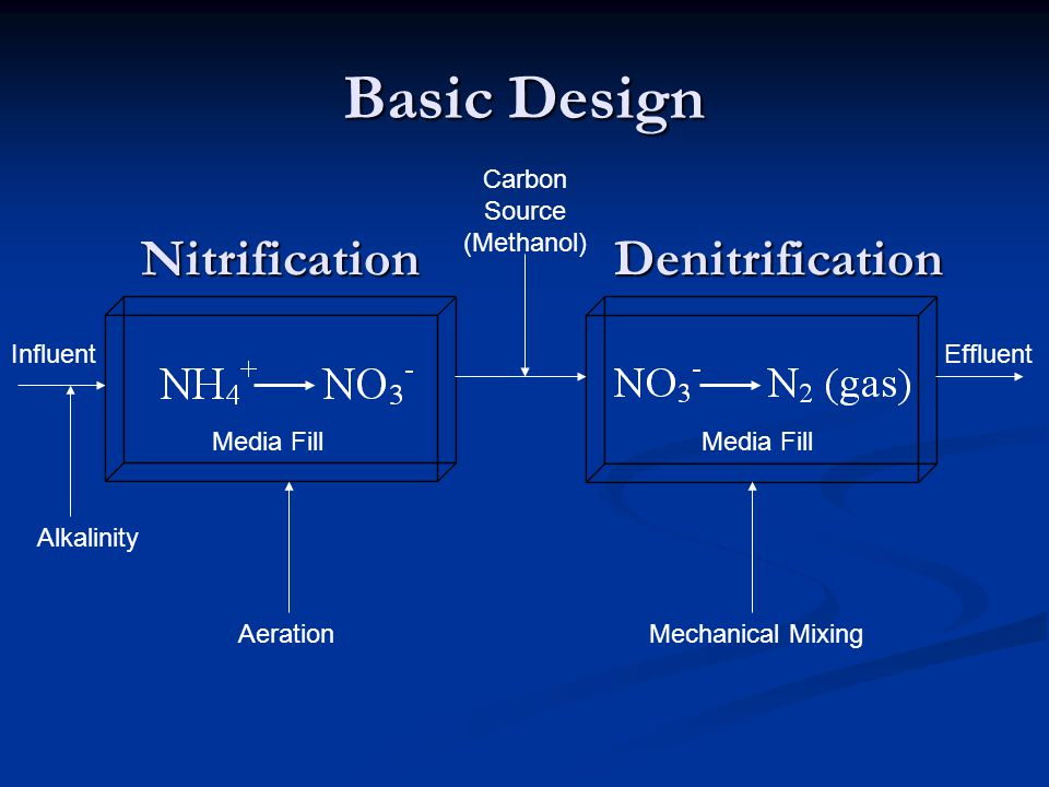 Basic Design Carbon Source (Methanol) Aeration Media Fill Mechanical Mixing InfluentEffluent NitrificationDenitrification Alkalinity