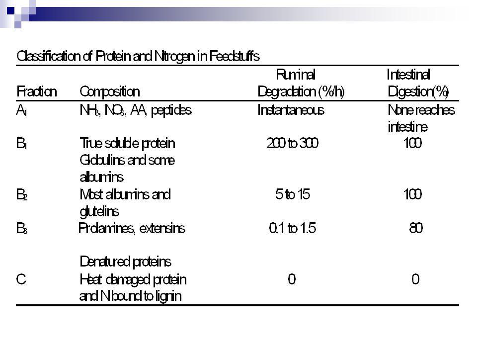 Crude Protein Non-protein nitrogen True protein (60 to 80%) Essential amino acids Arginine (Arg) Histidine (His) Isoleucine (Ile) Leucine (Leu) Lysine (Lys) Methionine (Met) Phenylalanine (Phe) Threonine (Thr) Tryptophan (Trp) Valine (Val) Non-essential amino acids Alanine (Ala) Asparagine (Asn) Aspartic acid (Asp) Cysteine (Cys) Glutamic acid (Glu) Glutamine (Gln) Glycine (Gly) Proline (Pro) Serine (Ser) Tyrosine (Tyr) Amides Amines Amino acids Peptides Nucleic acids Nitrates Ammonia Urea Lignified nitrogen