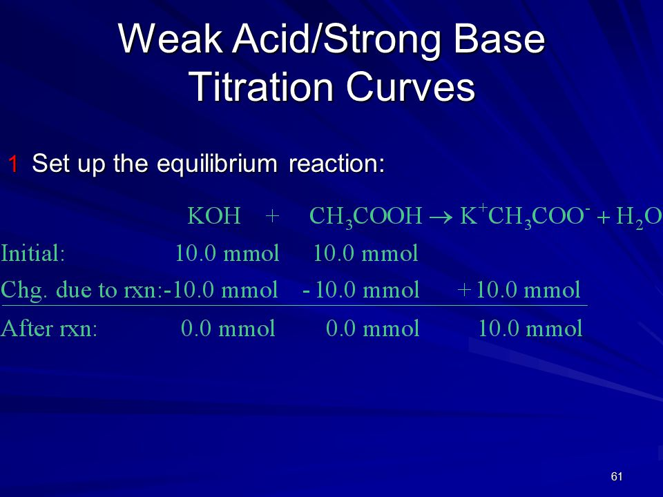 61 Weak Acid/Strong Base Titration Curves 1 Set up the equilibrium reaction: