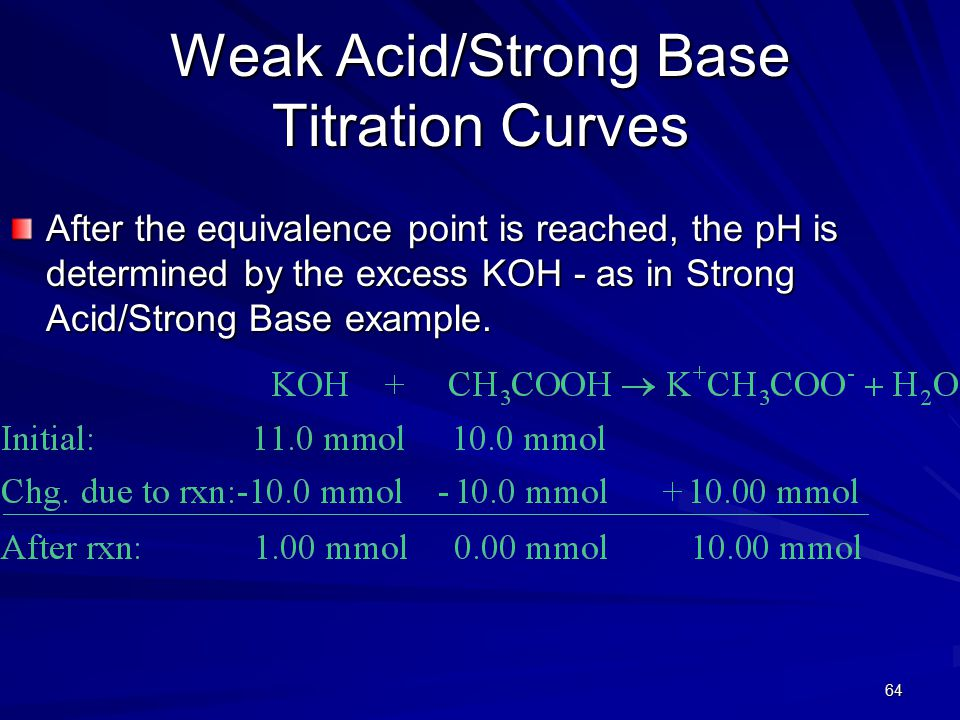 64 Weak Acid/Strong Base Titration Curves After the equivalence point is reached, the pH is determined by the excess KOH - as in Strong Acid/Strong Ba