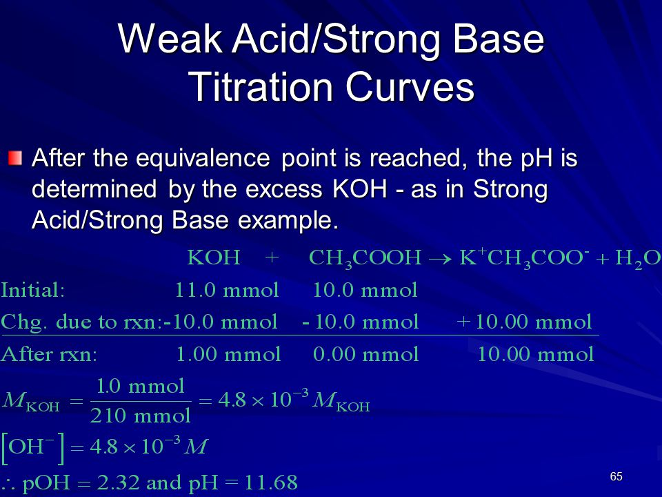 65 Weak Acid/Strong Base Titration Curves After the equivalence point is reached, the pH is determined by the excess KOH - as in Strong Acid/Strong Ba