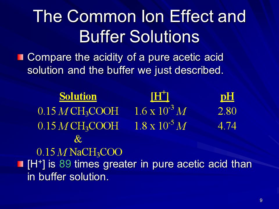 9 The Common Ion Effect and Buffer Solutions Compare the acidity of a pure acetic acid solution and the buffer we just described. [H + ] is 89 times g