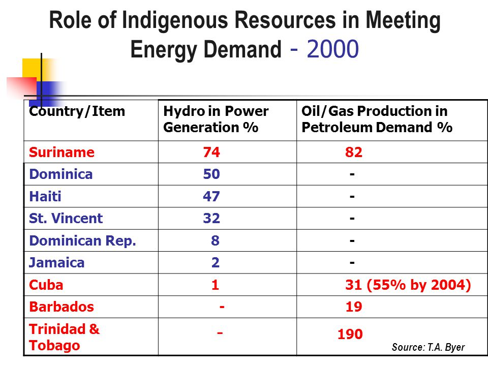Role of Indigenous Resources in Meeting Energy Demand - 2000 Country/ItemHydro in Power Generation % Oil/Gas Production in Petroleum Demand % Suriname 74 82 Dominica 50 - Haiti 47 - St.