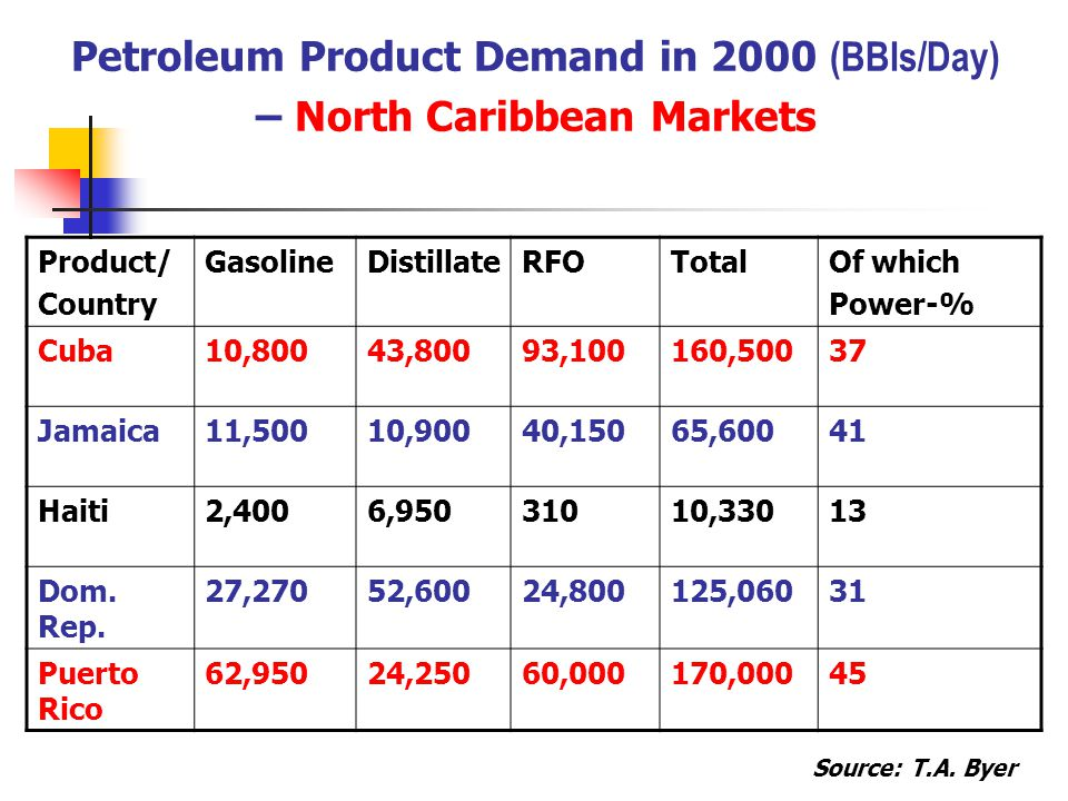 Petroleum Product Demand in 2000 (BBls/Day) – North Caribbean Markets Product/ Country GasolineDistillateRFOTotalOf which Power-% Cuba10,80043,80093,100160,50037 Jamaica11,50010,90040,15065,60041 Haiti2,4006,95031010,33013 Dom.