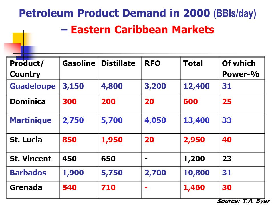 Petroleum Product Demand in 2000 (BBls/day) – Eastern Caribbean Markets Product/ Country GasolineDistillateRFOTotalOf which Power-% Guadeloupe3,1504,8003,20012,40031 Dominica3002002060025 Martinique2,7505,7004,05013,40033 St.