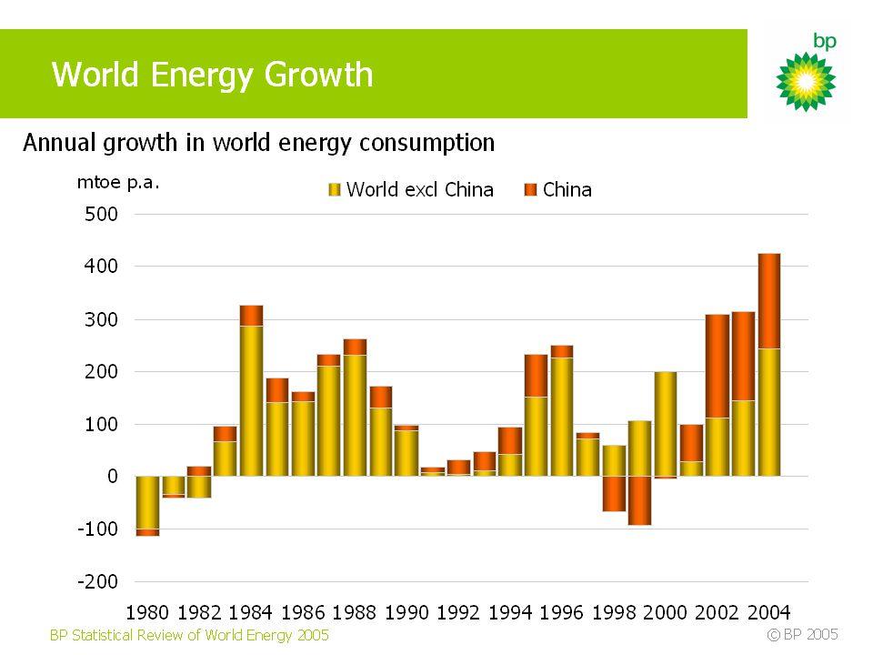 World Energy Demand to 2025 Source: U.S. Census Bureau 2004; EIA, International Energy Outlook 2004