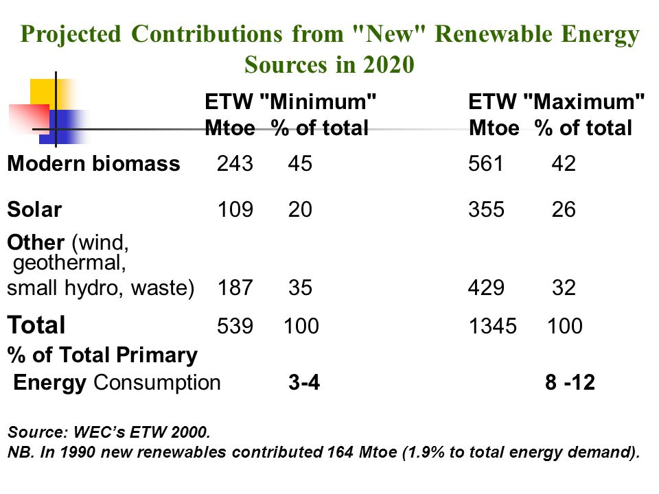Projected Contributions from New Renewable Energy Sources in 2020 ETW Minimum ETW Maximum Mtoe% of total Mtoe% of total Modern biomass 243 45561 42 Solar 109 20355 26 Other (wind, geothermal, small hydro, waste) 187 35429 32 Total 539 1001345 100 % of Total Primary Energy Consumption 3-4 8 -12 Source: WEC's ETW 2000.