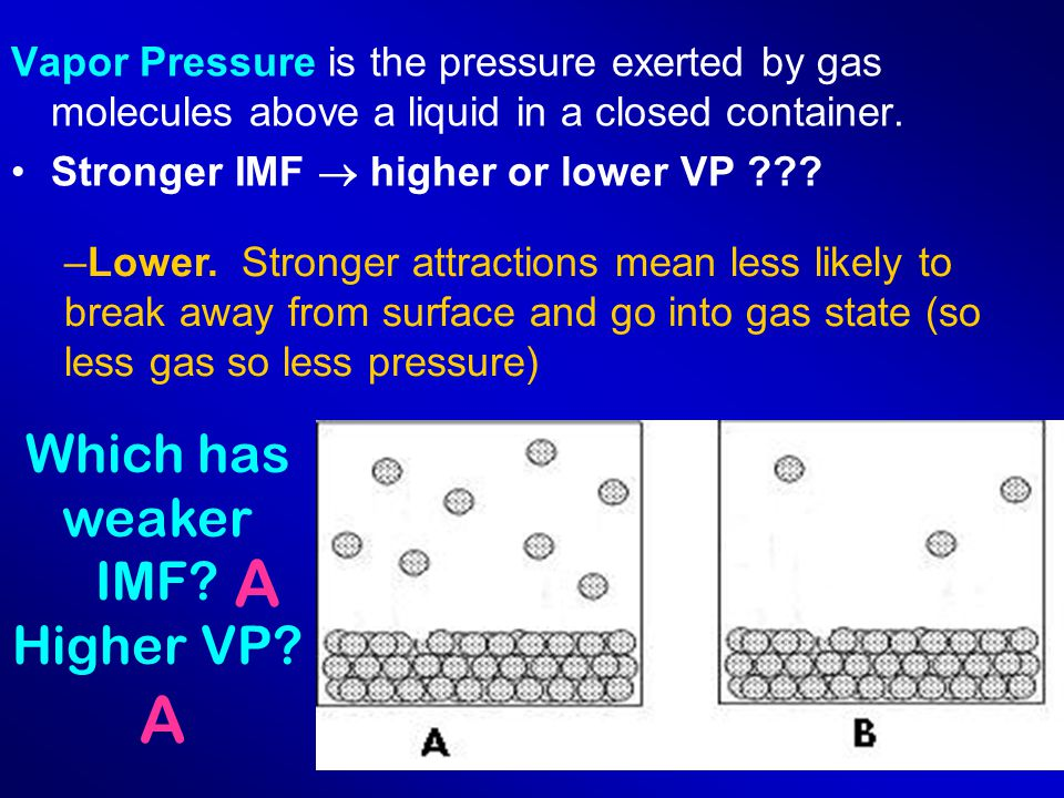 Vapor Pressure is the pressure exerted by gas molecules above a liquid in a closed container.