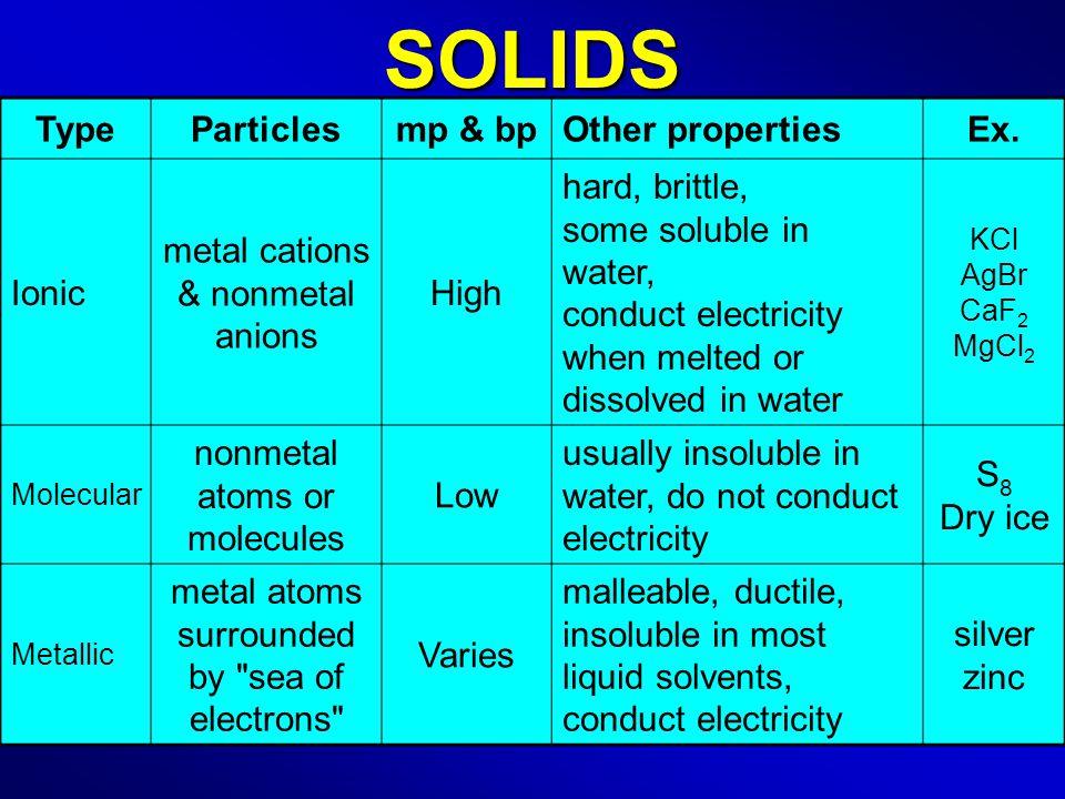 SOLIDS TypeParticlesmp & bpOther propertiesEx.