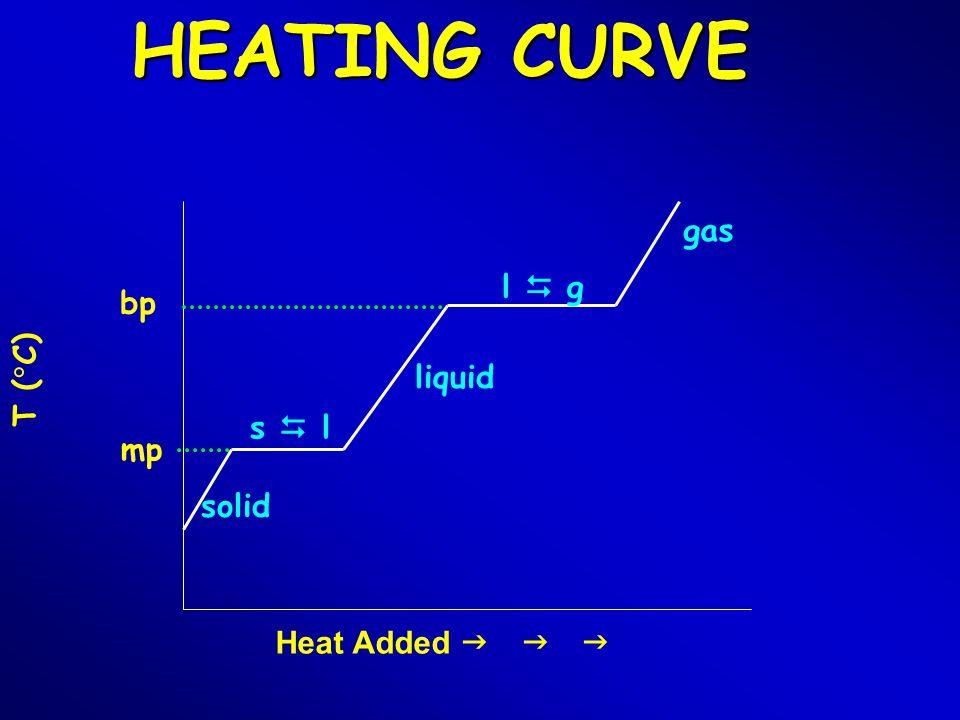 HEATING CURVE T (  C) Heat Added  solid s  l liquid l  g gas mp bp
