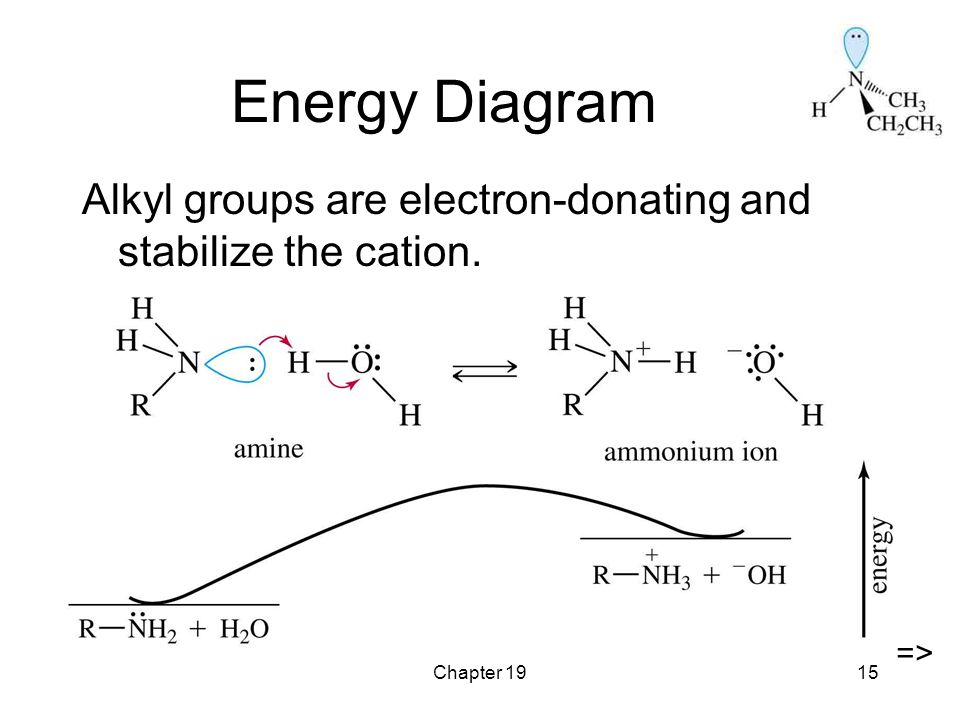 Chapter 1915 Energy Diagram Alkyl groups are electron-donating and stabilize the cation. =>