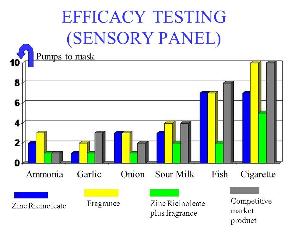 EFFICACY TESTING (SENSORY PANEL) Pumps to mask Zinc Ricinoleate FragranceZinc Ricinoleate plus fragrance Competitive market product Ammonia Garlic Oni