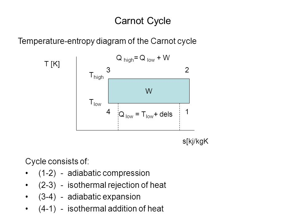 Carnot Cycle W T [K] Temperature-entropy diagram of the Carnot cycle Cycle consists of: (1-2) - adiabatic compression (2-3) - isothermal rejection of