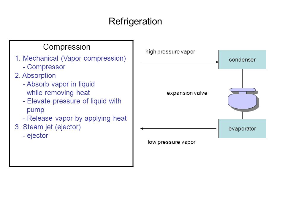 Refrigeration 1. Mechanical (Vapor compression) - Compressor 2. Absorption - Absorb vapor in liquid while removing heat - Elevate pressure of liquid w