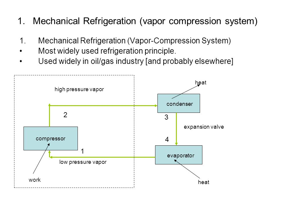 Mechanical Refrigeration – (vapor compression system) Equipment 1.Compressors This could be classified by one criteria (the way the increase in pressure is obtain): 1.