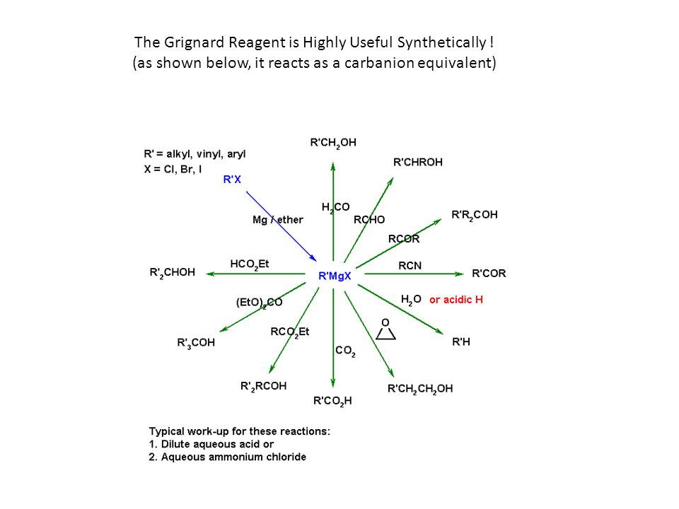 The Grignard Reagent is Highly Useful Synthetically .