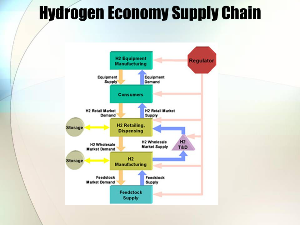 Hydrogen Economy Supply Chain