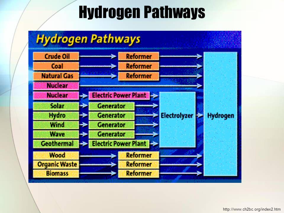 Hydrogen Pathways http://www.ch2bc.org/index2.htm