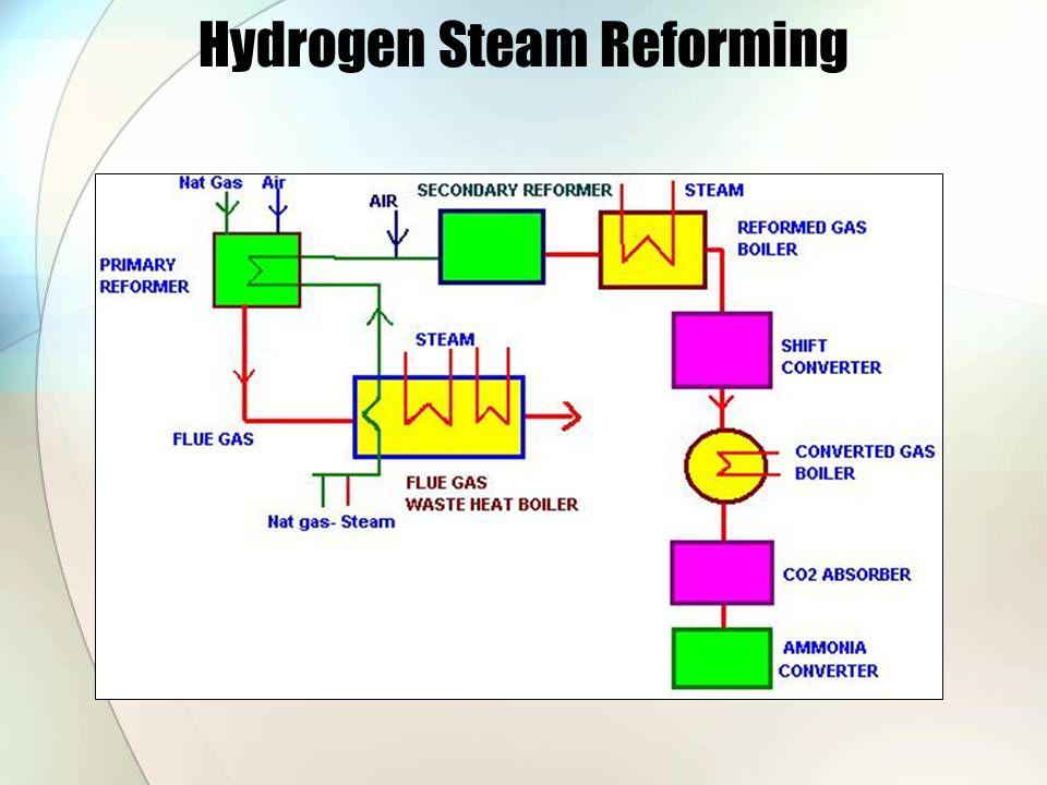 Hydrogen Steam Reforming