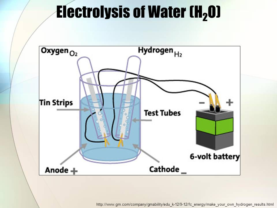 Electrolysis of Water (H 2 O) http://www.gm.com/company/gmability/edu_k-12/9-12/fc_energy/make_your_own_hydrogen_results.html