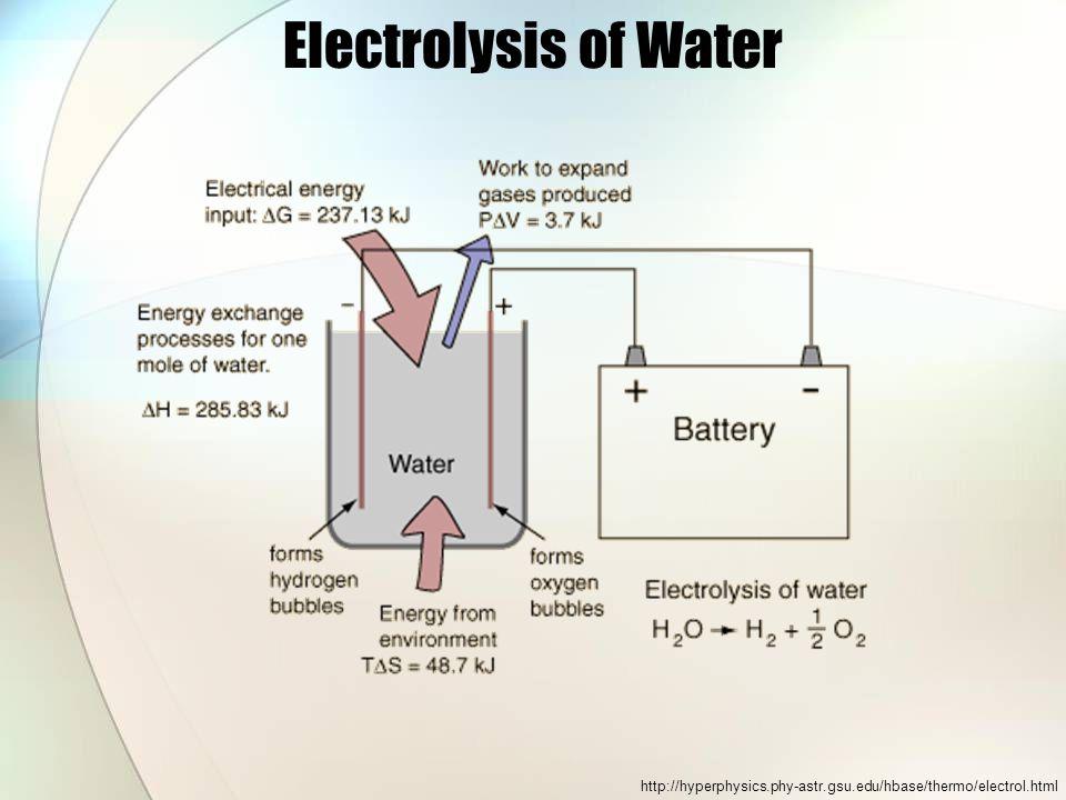 Electrolysis of Water http://hyperphysics.phy-astr.gsu.edu/hbase/thermo/electrol.html
