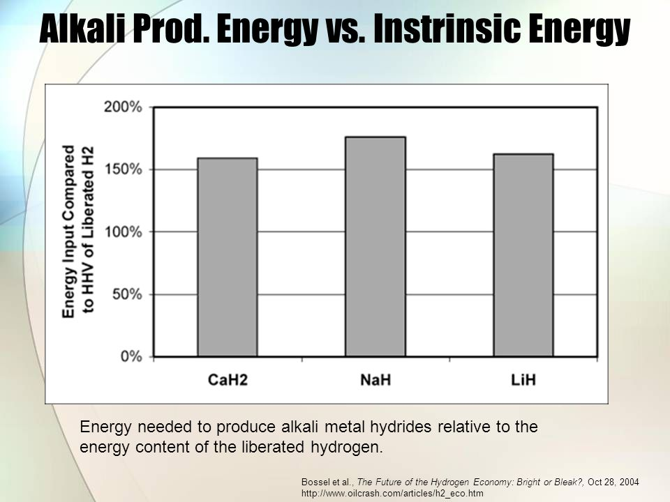 Alkali Prod. Energy vs.