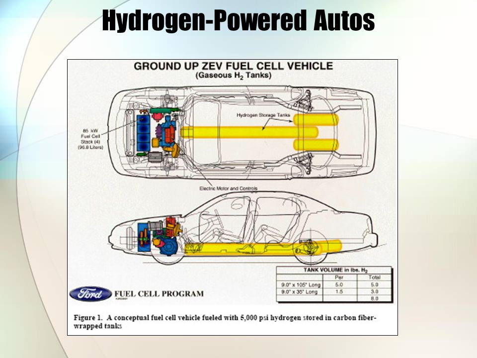 Hydrogen-Powered Autos