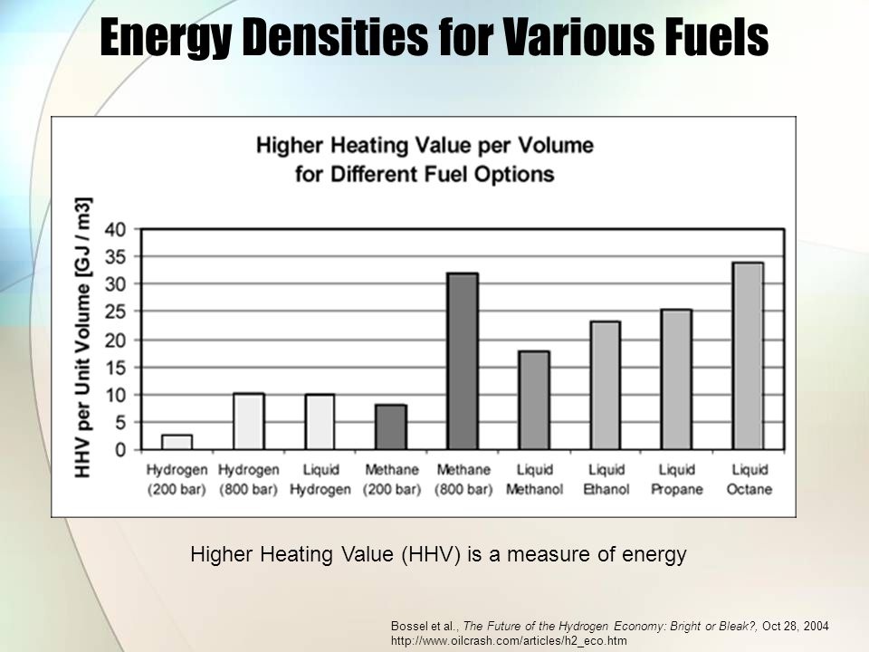 Energy Densities for Various Fuels Bossel et al., The Future of the Hydrogen Economy: Bright or Bleak , Oct 28, 2004 http://www.oilcrash.com/articles/h2_eco.htm Higher Heating Value (HHV) is a measure of energy