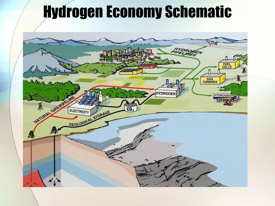 Hydrogen Economy Schematic