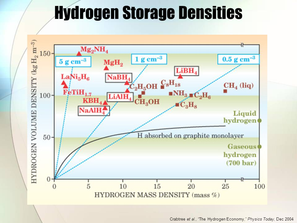 Hydrogen Storage Densities Crabtree et al., The Hydrogen Economy, Physics Today, Dec 2004