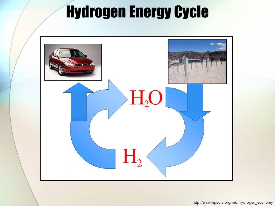 Hydrogen Energy Cycle http://en.wikipedia.org/wiki/Hydrogen_economy