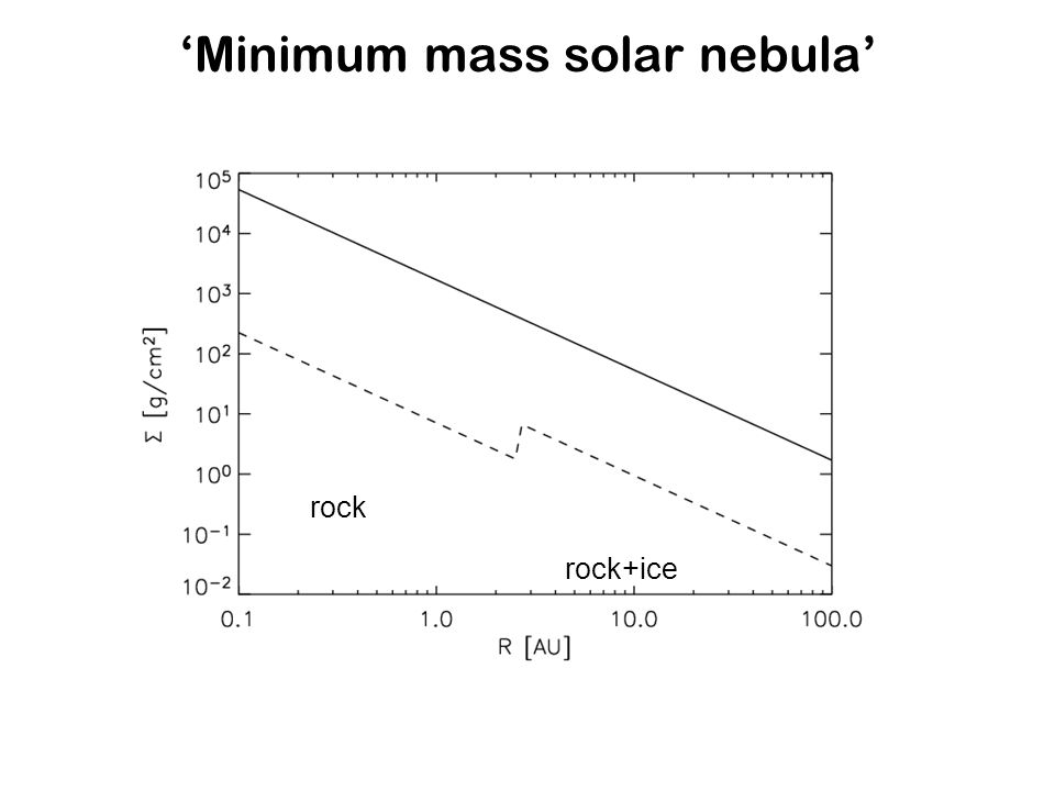 'Minimum mass solar nebula' rock rock+ice