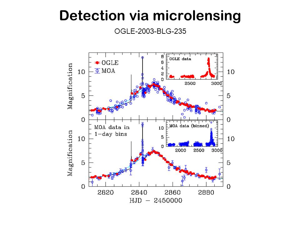 Detection via microlensing OGLE-2003-BLG-235