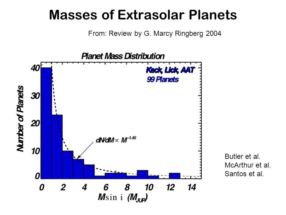 Masses of Extrasolar Planets From: Review by G. Marcy Ringberg 2004 Butler et al.