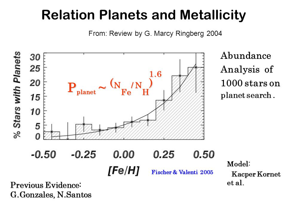 Relation Planets and Metallicity From: Review by G.