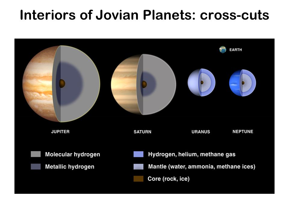 Interiors of Jovian Planets: cross-cuts