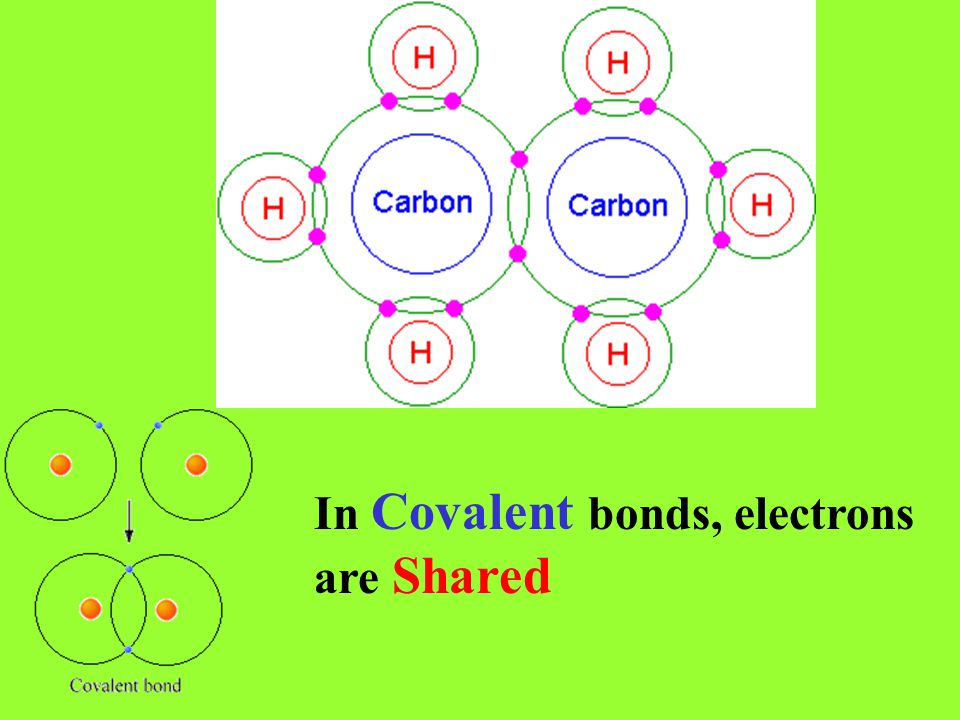 In Covalent bonds, electrons are Shared