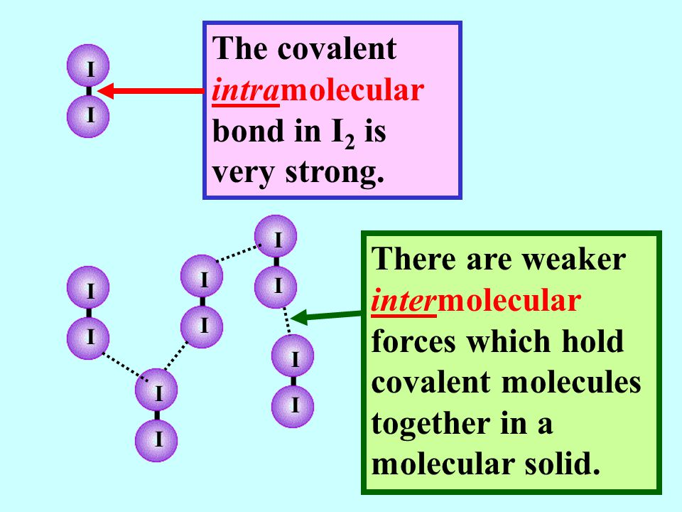 I I The covalent intramolecular bond in I 2 is very strong.