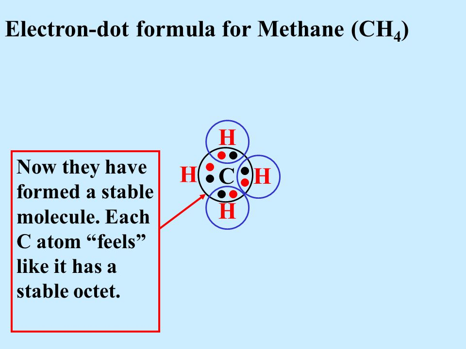 Electron-dot formula for Methane (CH 4 ) C H H H H Now they have formed a stable molecule.