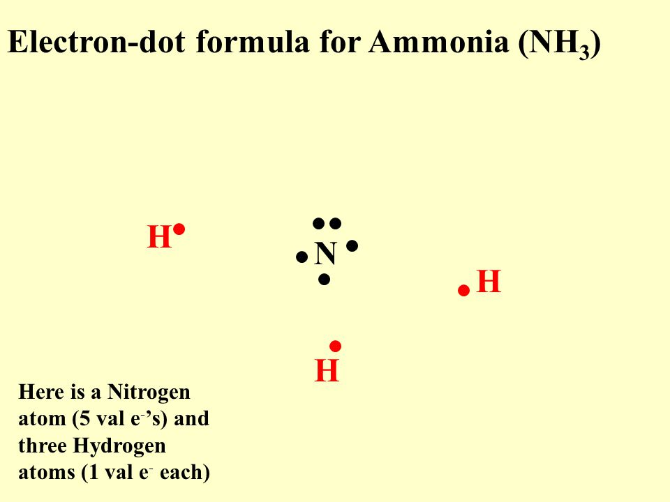 Electron-dot formula for Ammonia (NH 3 ) N H H H Here is a Nitrogen atom (5 val e - 's) and three Hydrogen atoms (1 val e - each)
