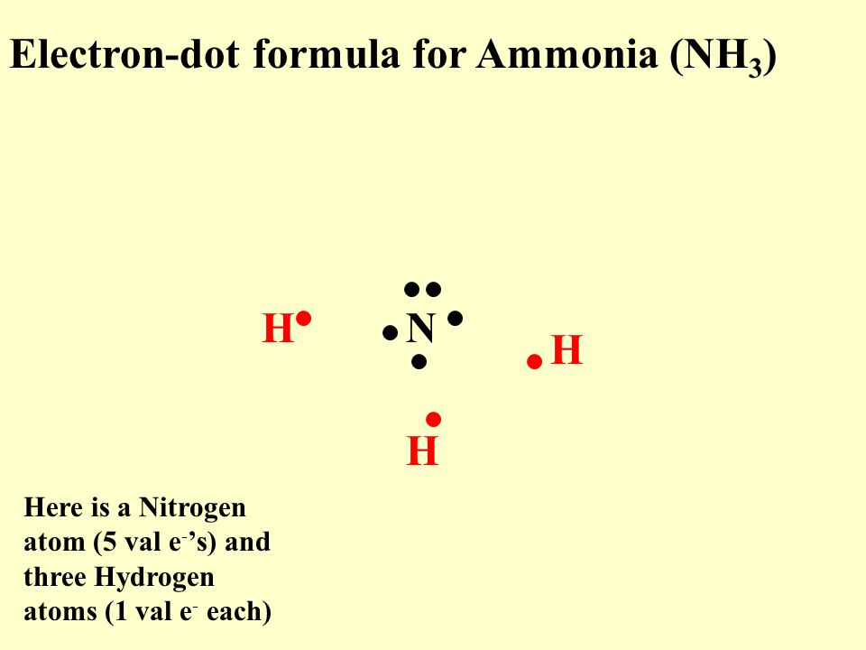 Electron-dot formula for Ammonia (NH 3 ) NH H H Here is a Nitrogen atom (5 val e - 's) and three Hydrogen atoms (1 val e - each)