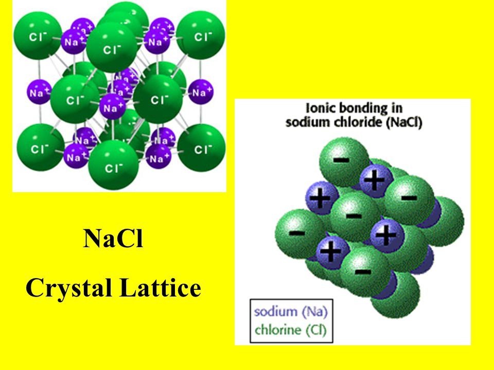 NaCl Crystal Lattice