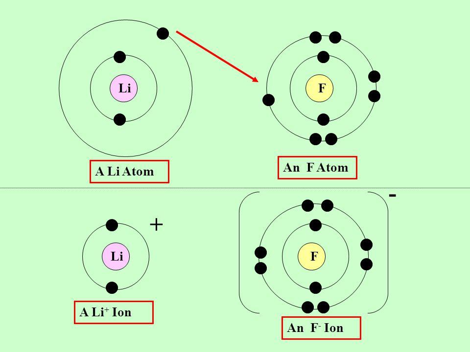 LiF F A Li Atom An F Atom A Li + Ion - + An F - Ion