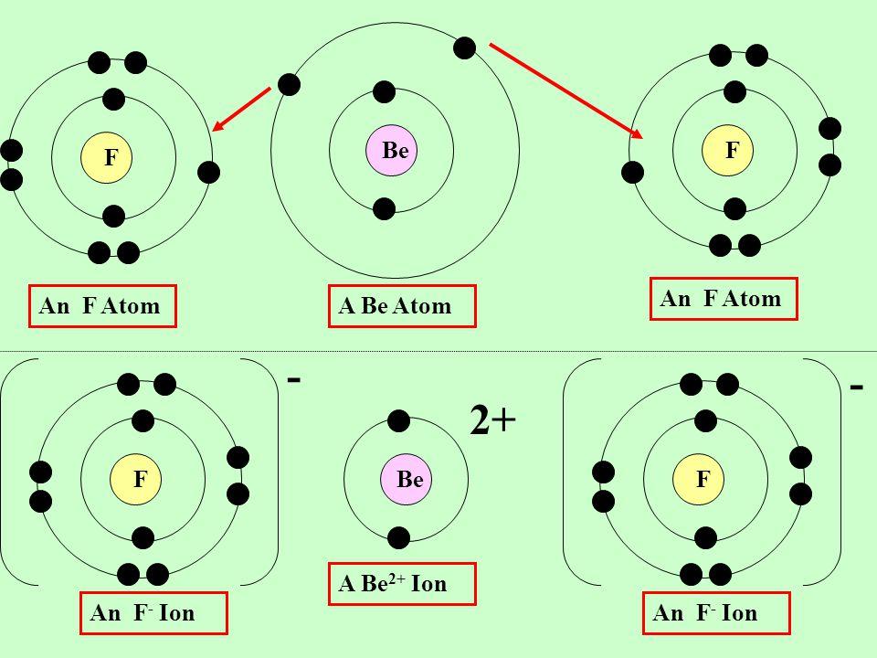 BeF F A Be Atom An F Atom A Be 2+ Ion - 2+ An F - Ion F An F Atom F An F - Ion -