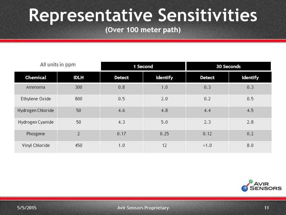 Representative Sensitivities (Over 100 meter path) ChemicalIDLHDetectIdentifyDetectIdentify Ammonia3000.81.00.3 Ethylene Oxide8000.52.00.20.5 Hydrogen