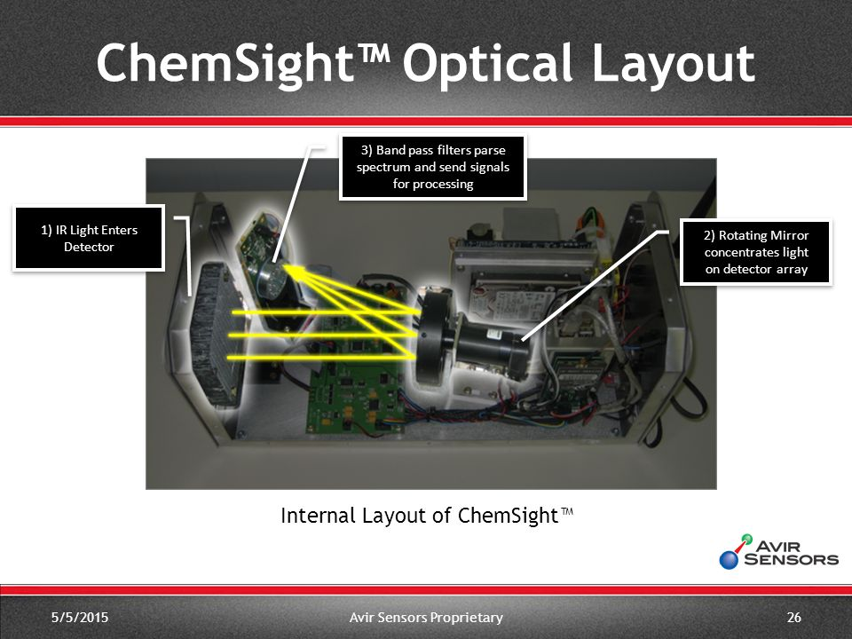 5/5/2015Avir Sensors Proprietary26 Internal Layout of ChemSight™ 3) Band pass filters parse spectrum and send signals for processing 2) Rotating Mirror concentrates light on detector array 1) IR Light Enters Detector ChemSight™ Optical Layout
