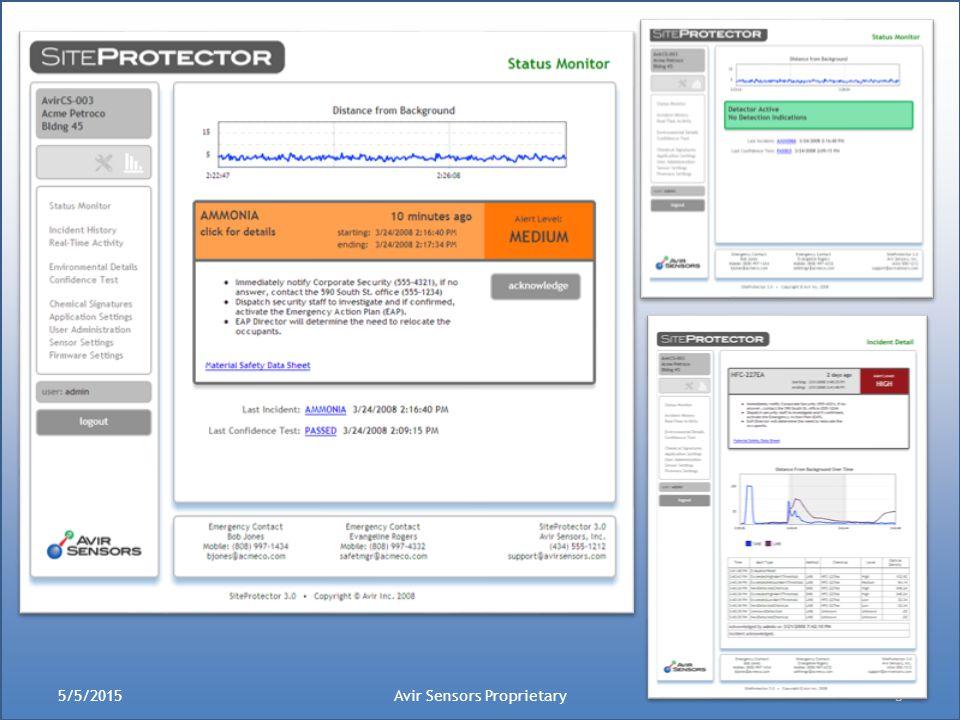 5/5/2015Avir Sensors Proprietary5
